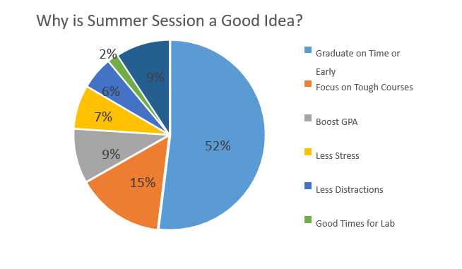Graph for Summer Poll